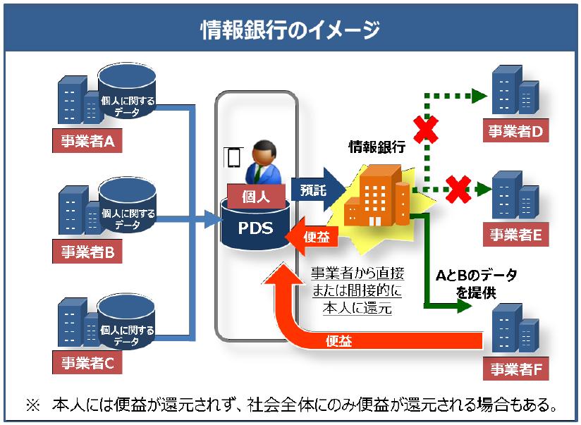 情報銀行イメージ